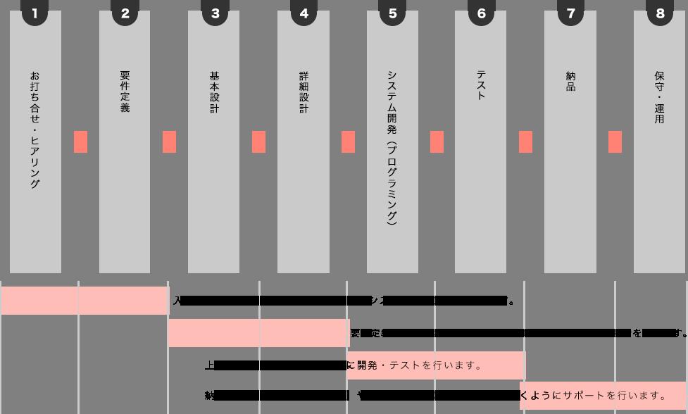 一般的な開発工程の流れ