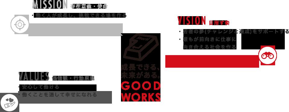 グッドワークスのミッション・ビジョン・バリュー
