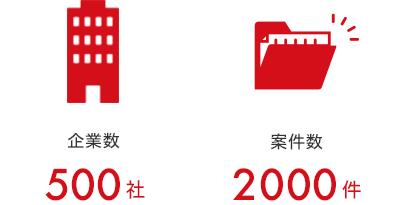 500社2000案件